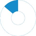 86% der Coworker vergrößern ihr geschäftliches Netzwerk.