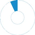 93% der Coworker vergrößern ihr privates Netzwerk.
